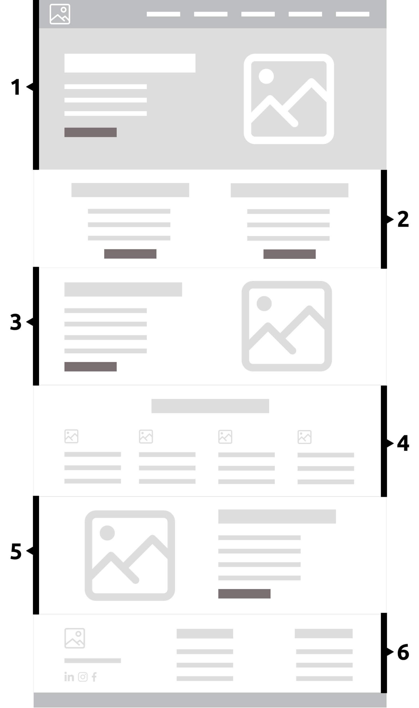 Exemple d'un wireframe de création de site internet